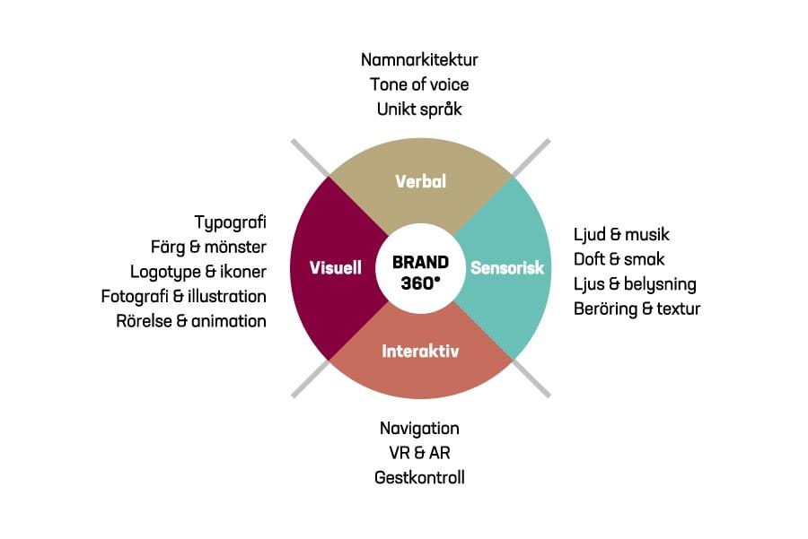 Informationsgrafik för vår designprocess Brand 360°